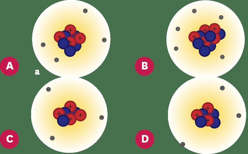 <stamp theme='pc-green1'>Doc. 3</stamp> Atomes de lithium, béryllium et bore.