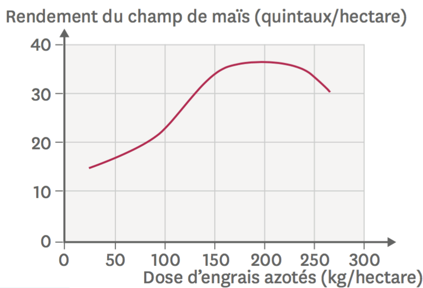 Le rendement d'un champ de maïs en fonction de la dose d'engrais azotés utilisée.
