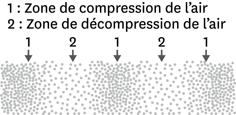 <stamp theme='pc-green1'>Doc. 2</stamp> Représentation de la propagation d'une onde sonore dans l'air.