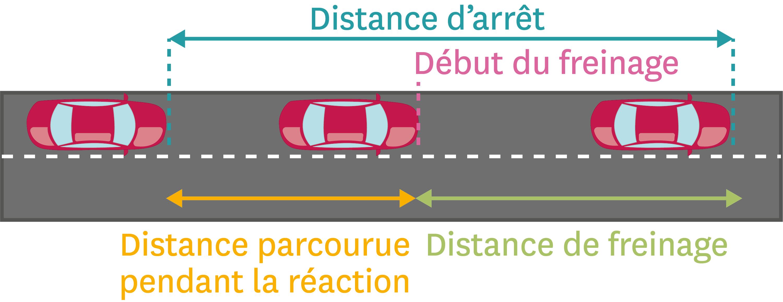 <stamp theme='pc-green1'>Doc. 2</stamp> Distance d'arrêt d'un véhicule.
