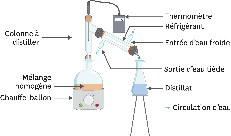 <stamp theme='pc-green1'>Doc. 2</stamp> La distillation au laboratoire.