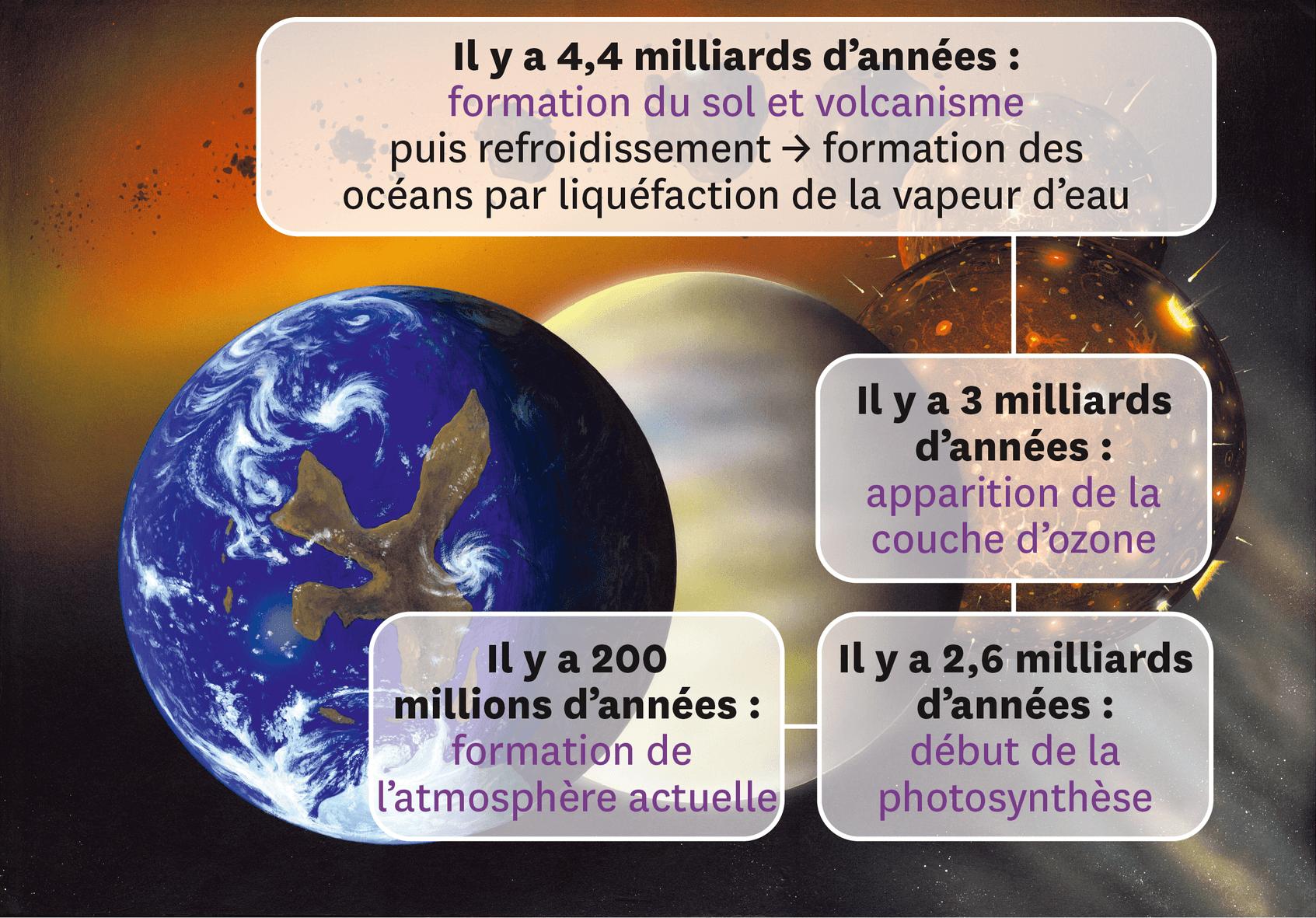 <stamp theme='pc-green1'>Doc. 1</stamp> Principales étapes de la formation de la Terre.