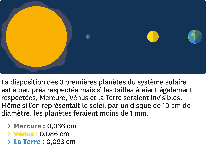 <stamp theme='pc-green1'>Doc. 1</stamp> Exemple de représentation des distances dans le système solaire.