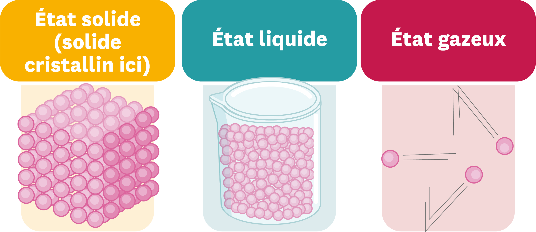 <stamp theme='pc-green1'>Doc. 2</stamp> Description des états solide, liquide et gazeux dans le cadre du modèle particulaire.