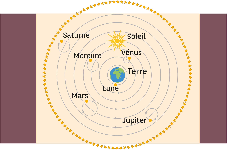 <stamp theme='pc-green1'>Doc. 2</stamp> Conception de l'Univers au XVIIe siècle : les astres tournent autour de la Terre qui est le centre de l'Univers.