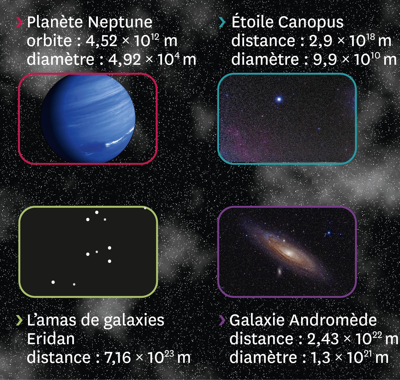<stamp theme=pc-green1>Doc. 1</stamp> Quelques objets et distances célestes.