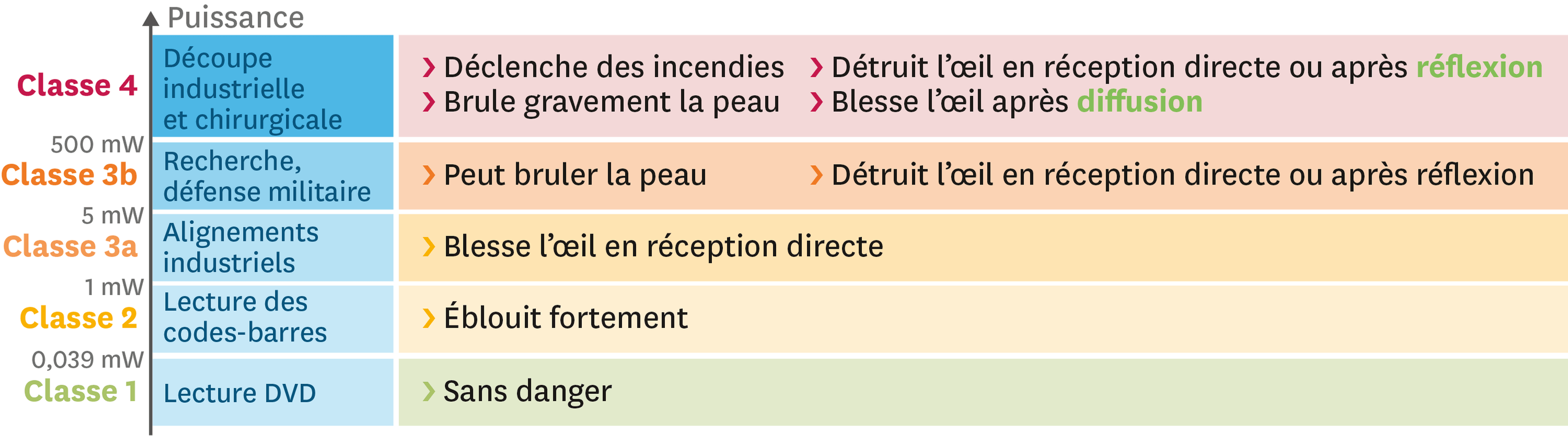 <stamp theme='pc-green1'>Doc. 1</stamp> Classement des lasers.