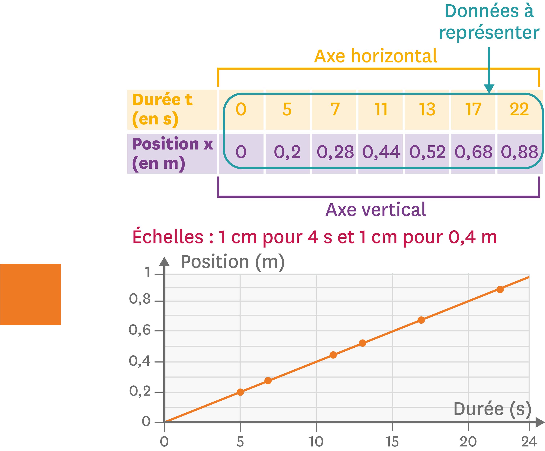 <stamp theme='pc-green1'>Doc. 1</stamp> Exemple de courbe de position en fonction de la durée de l'observation.