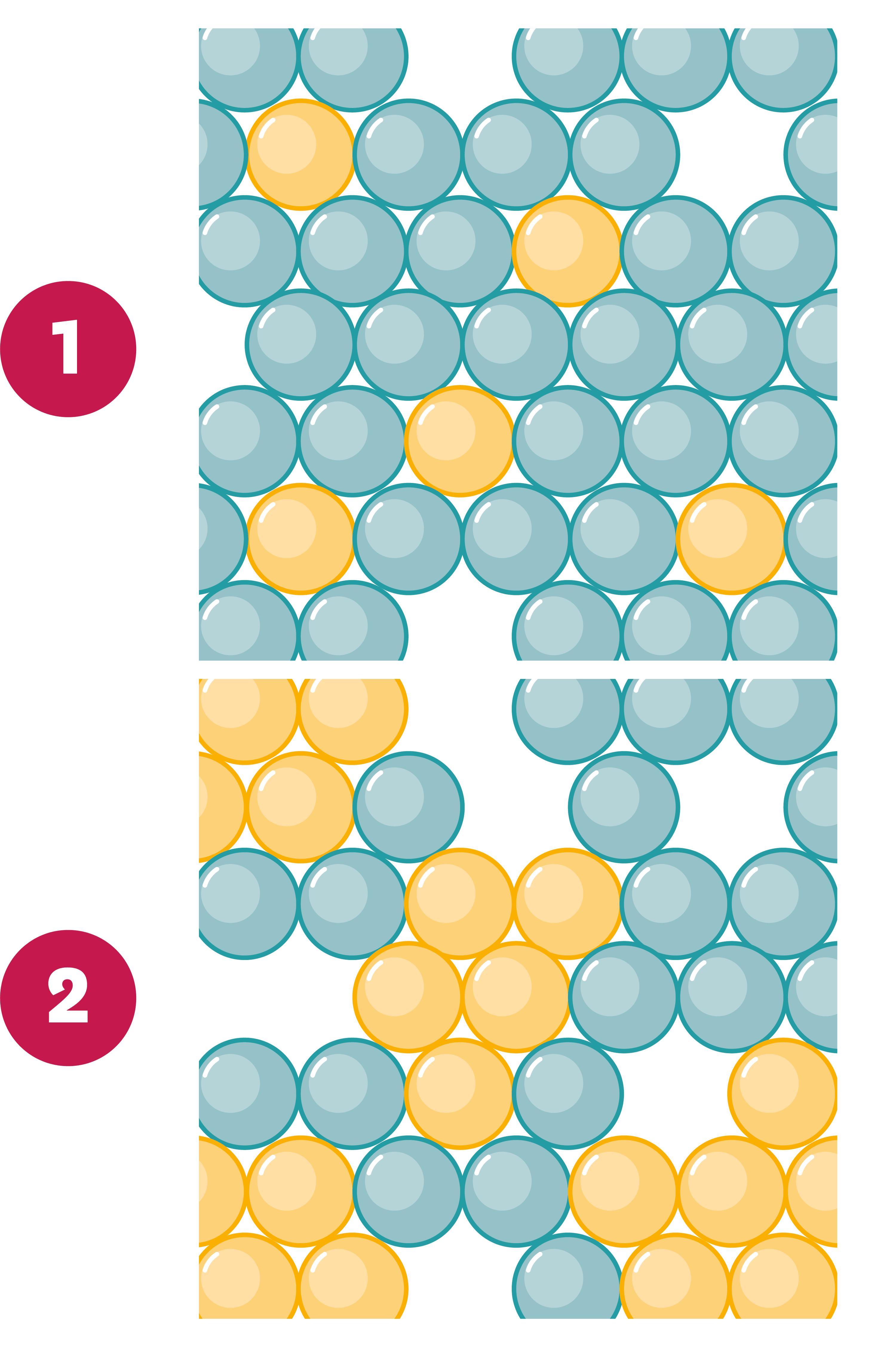 <stamp theme='pc-green1'>Doc. 2</stamp> Mélanges au niveau microscopique.