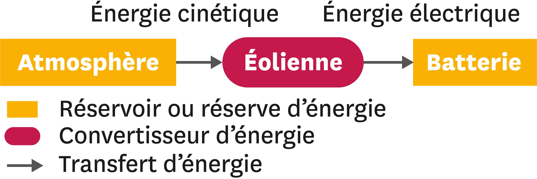 <stamp theme='pc-green1'>Doc. 1</stamp> Convention et exemple de schéma de chaine énergétique.