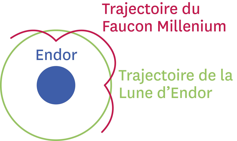 <stamp theme='pc-green1'>Doc. 2</stamp> En rouge : la trajectoire du Faucon autour d'Endor.