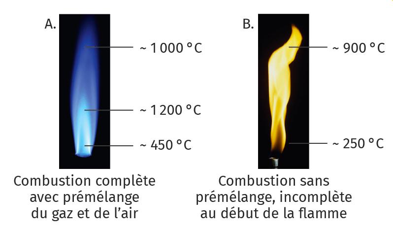 PC Tel - chapitre 16 - Bilans d'énergie thermique - exercice 45 - doc. 1 - Températures de flamme