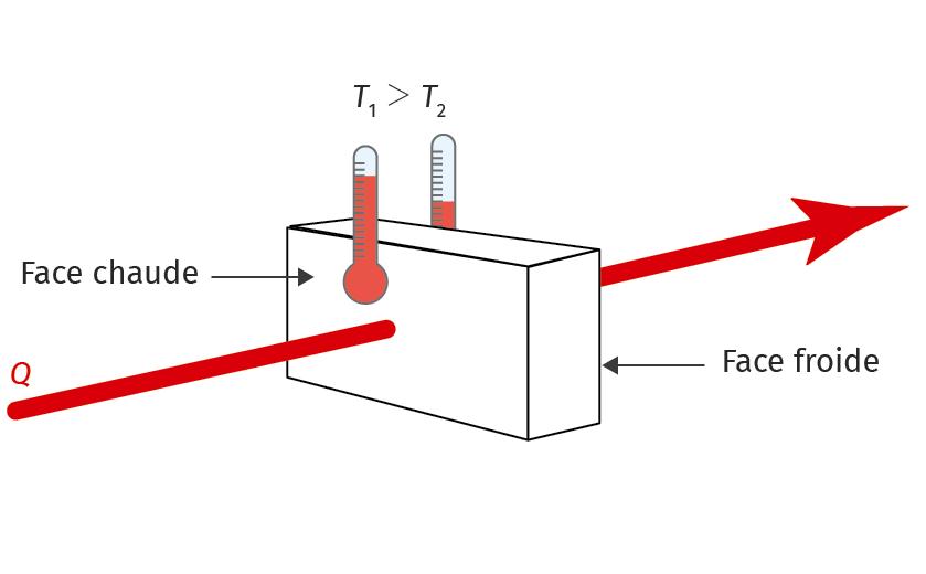 Flux thermique