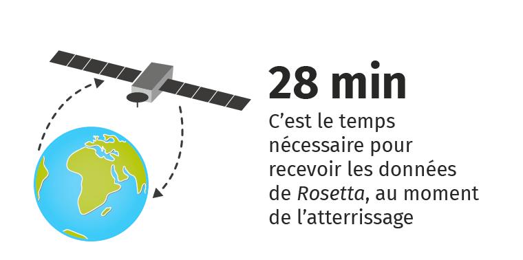 Chapitre 13 - Problèmes à  résoudre - Orbiteur Rosetta