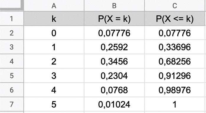 Maths spé - Chapitre 12 - Loi binomiale - exercice 46 - tableur
