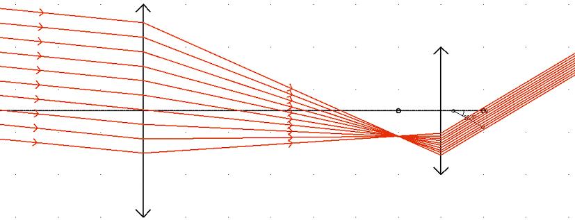 Chapitre 19 - Activité expérimentale - Doc 2  - Simulation numérique