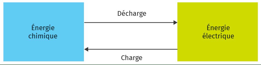 Schéma de la conversion d'énergie dans un accumulateur