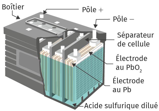 Schéma d'un accumulateur