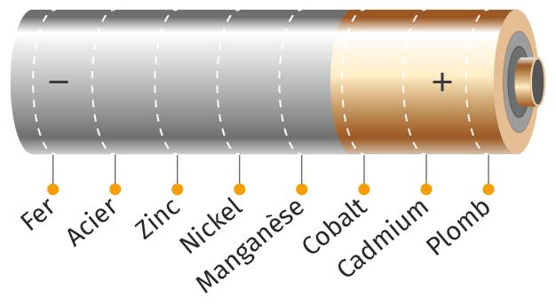 Composition d'une pile