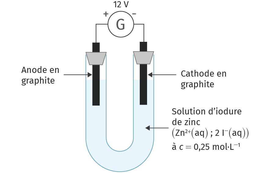 Schéma de l'électrolyse