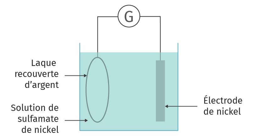 Schéma de la galvanoplastie