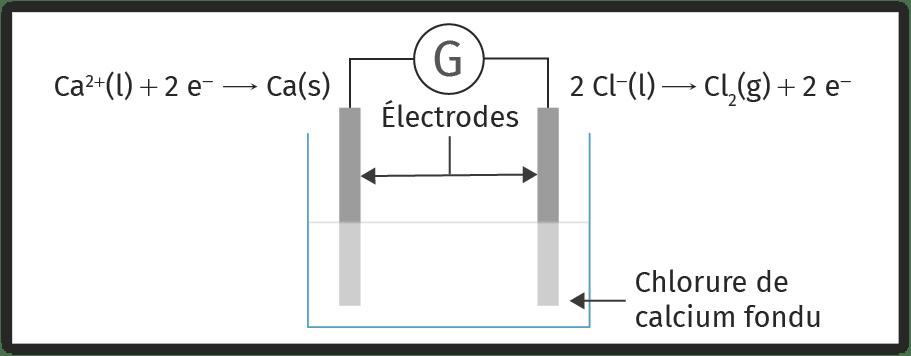 Schéma de l'électrolyse du chlorure de calcium