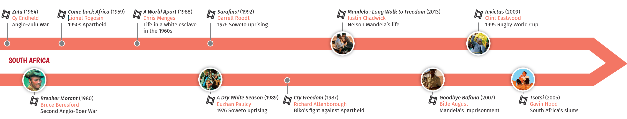 Précis culturel South Africa