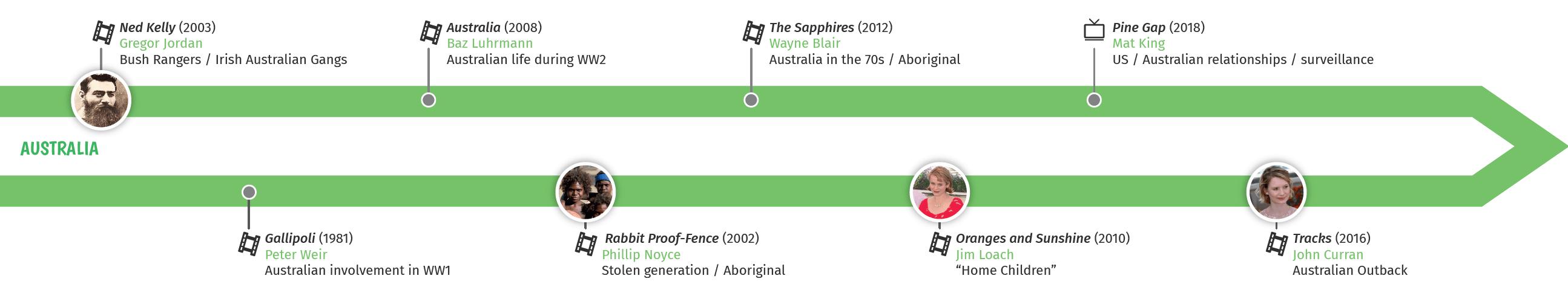 Précis culturel Australia
