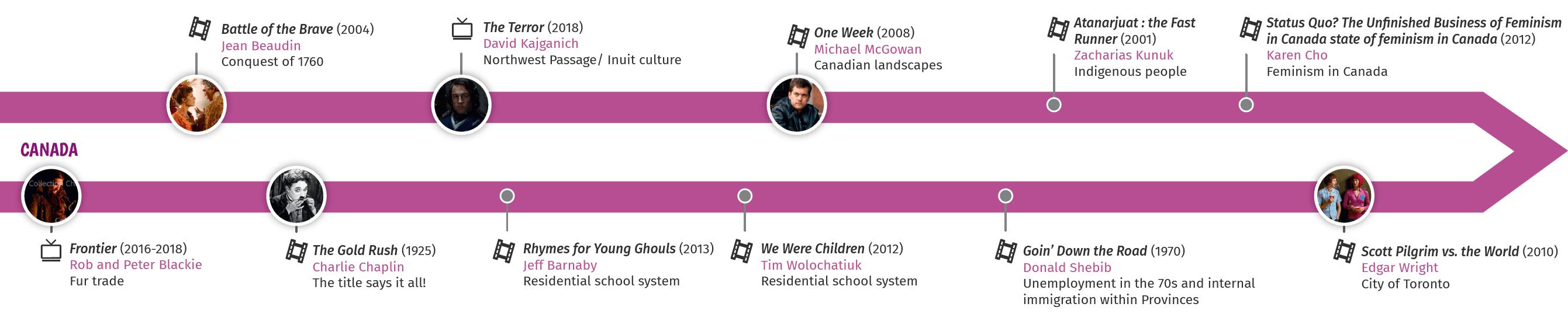 Précis culturel Canada