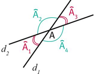 Angles opposés