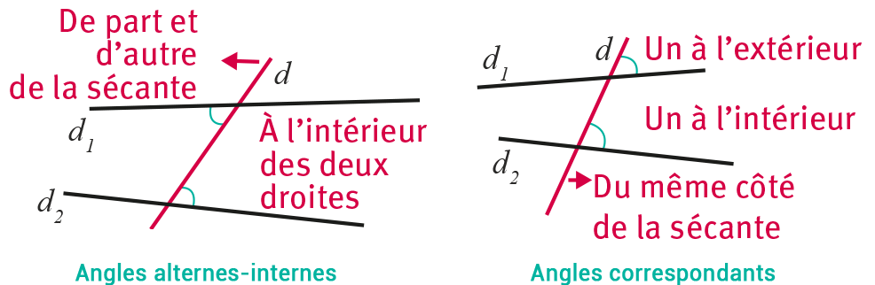 Angles alternes-internes et angles correspondants