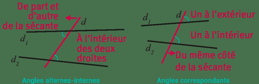 Angles alternes-internes et angles correspondants