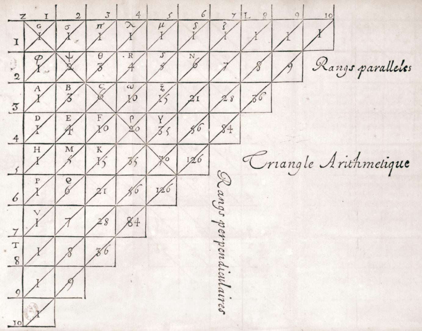 Maths spécialité - Activités - Histoire des mathématiques - Traité du triangle arithmétique, Blaise Pascal, 1654.