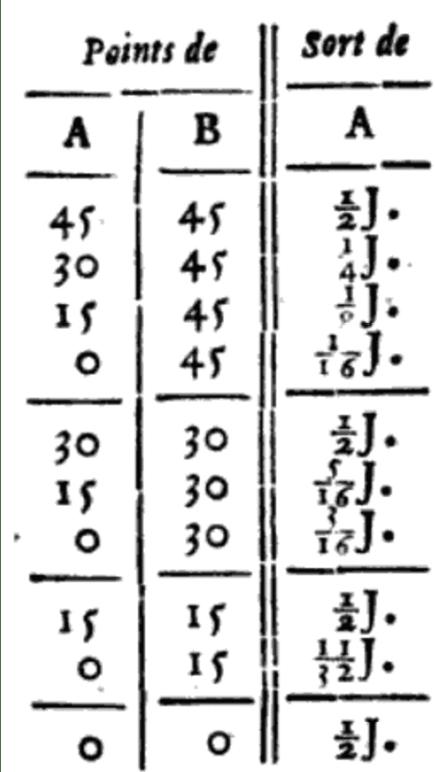 Maths spécialité - Histoire des mathématiques - Probabilités - La table de Bernoulli