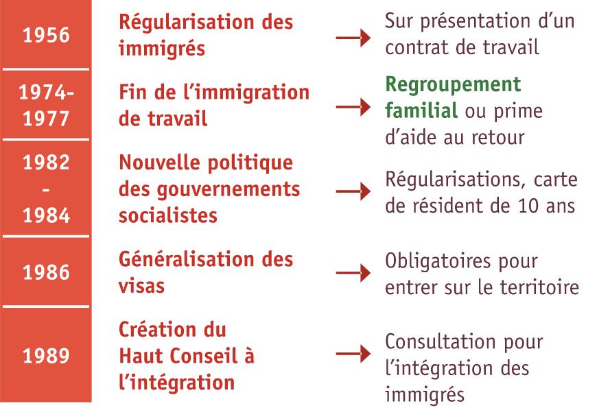 <stamp theme='his-green2'>Doc. 3</stamp> Les politiques de l'immigration en France