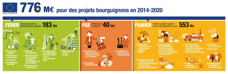 <stamp theme='his-green2'>Doc. 2</stamp> Un exemple des investissements de l'UE dans une région française