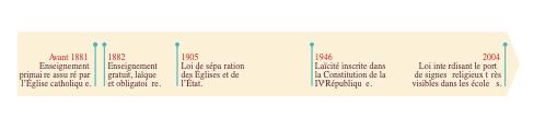 <stamp theme='his-green2'>Doc. 2</stamp> Chronologie de la laïcité en France