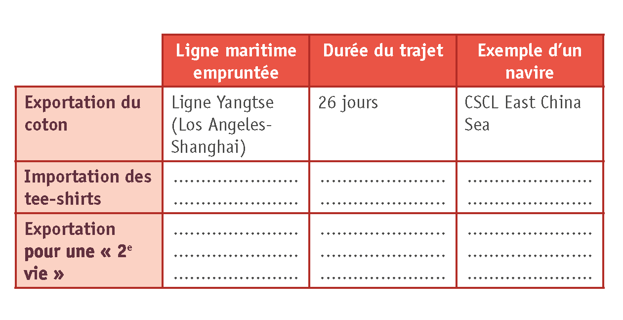 <stamp theme='his-green2'>Doc. 2</stamp> Les routes maritimes