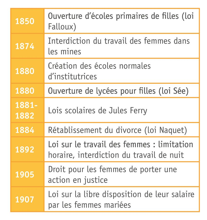 De nouveaux droits pour les femmes au XIXᵉ siècle