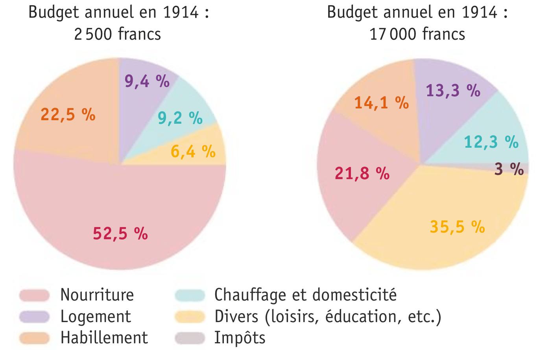 Les dépenses d'une famille ouvrière et d'une famille bourgeoise