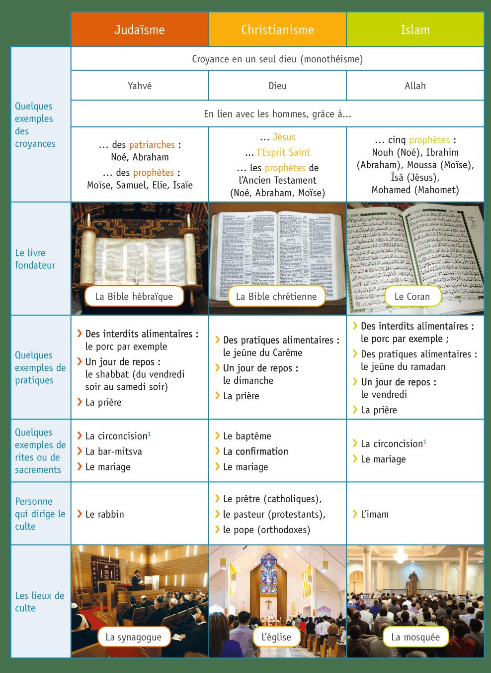 <stamp theme='his-green2'>Doc. 3</stamp> Quelques croyances et pratiques