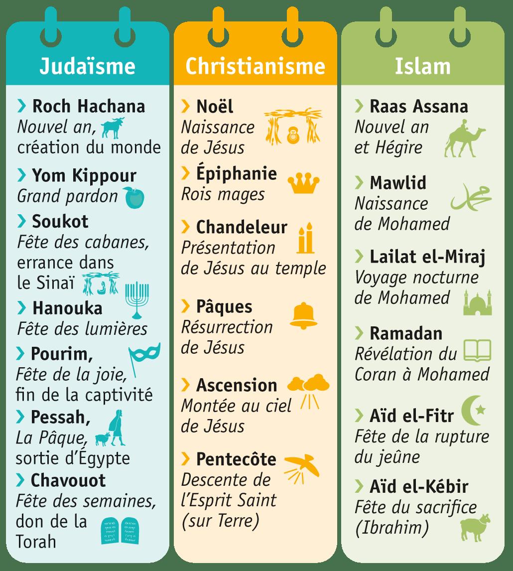 <stamp theme='his-green2'>Doc. 2</stamp> Les grandes fêtes religieuses