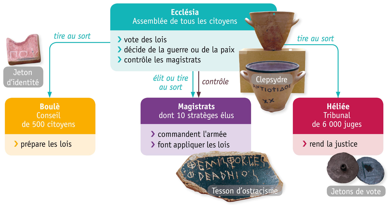 <stamp theme='his-green2'>Doc. 1</stamp> Le fonctionnement de la démocratie athénienne au Vᵉ siècle avant J.-C.