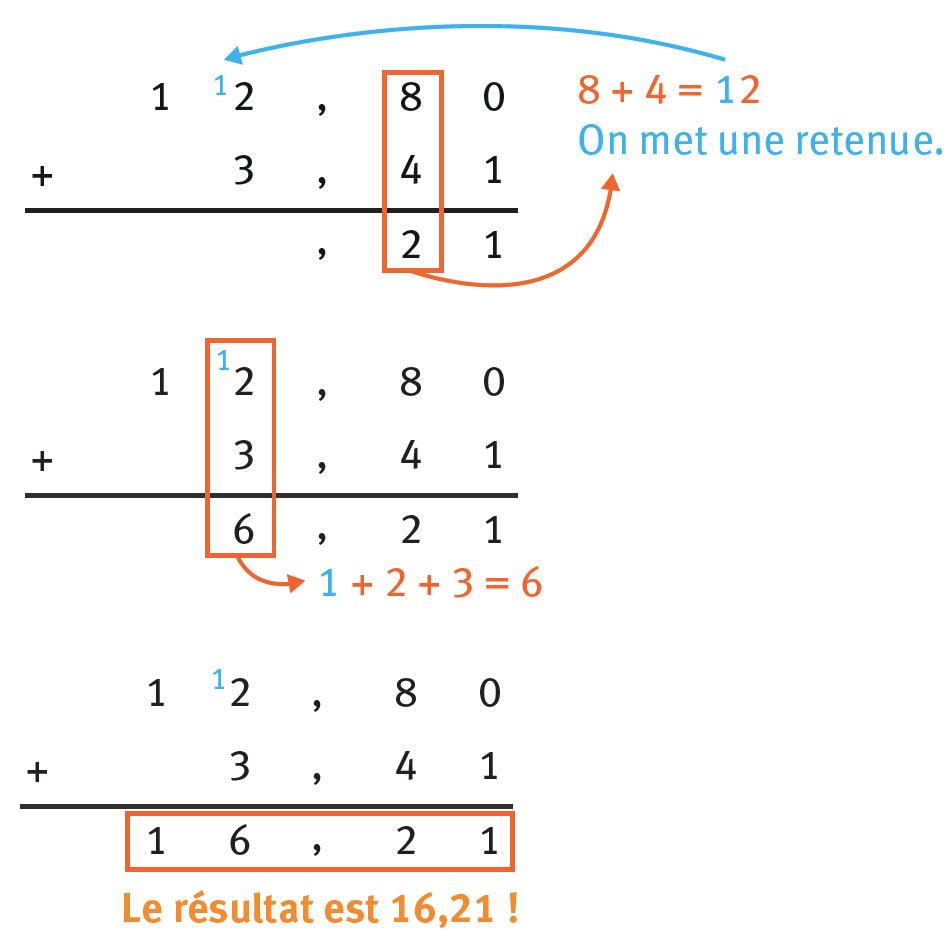 Refaire : Calculer 12,8 + 3,41 en posant l'opération.