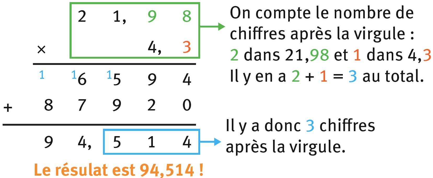 Refaire : Calculer 21,98 × 4,3 en posant l'opération.