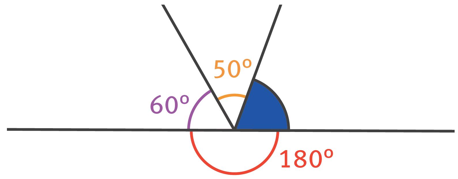 Graphique lié à l'exercice 19