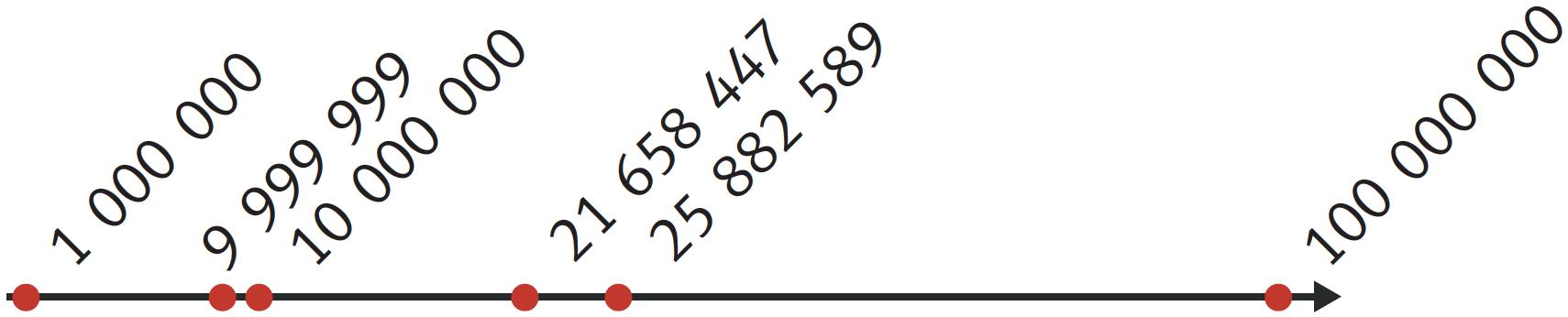 Refaire : Comparer les chiffres 25 882 589, 9 999 999 et 21 658 447.