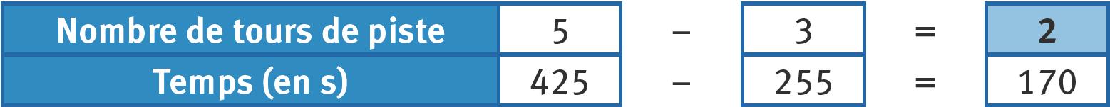 Refaire : Compléter un tableau de proportionnalité en additionnant ou soustrayant des colonnes.