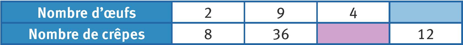 Refaire : Compléter un tableau de proportionnalité en multipliant ou divisant une colonne par un nombre.