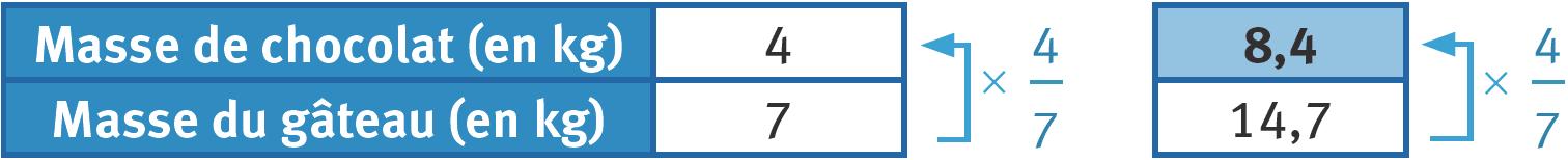 Refaire : Compléter un tableau de proportionnalité en utilisant le coefficient de proportionnalité.